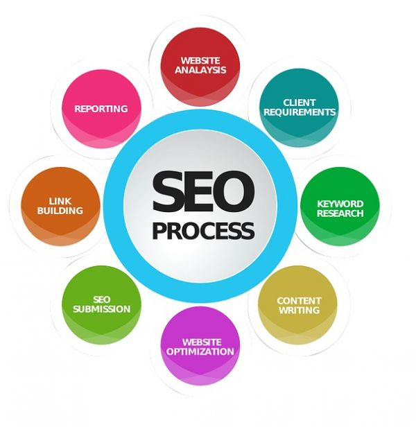 Buy SEO Packages India