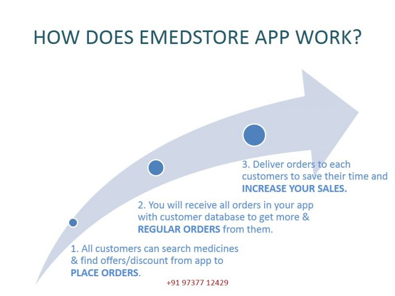 EMedStore - ' Mobile App for Online Pharmacy Marketing'