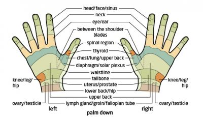 Accupressure point for hand pain